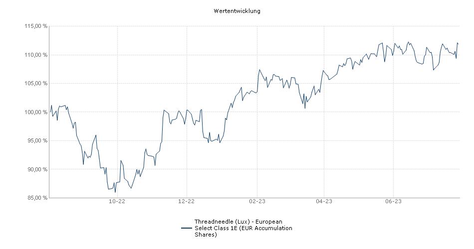 Threadneedle (Lux) - European Select Class 1E (EUR Accumulation Shares) Fonds Performance