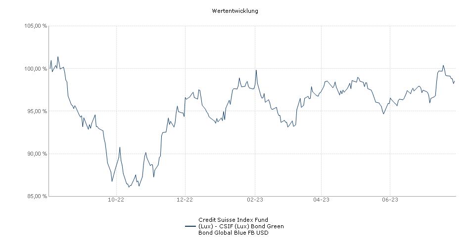 Credit Suisse Index Fund (Lux) - CSIF (Lux) Bond Green Bond Global Blue FB USD Fonds Performance