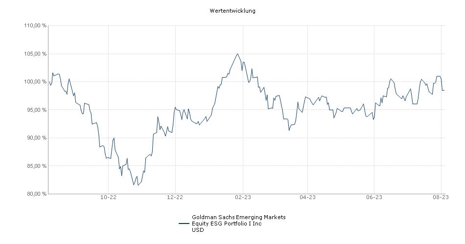 Goldman Sachs Emerging Markets Equity ESG Portfolio I Inc USD Fonds Performance