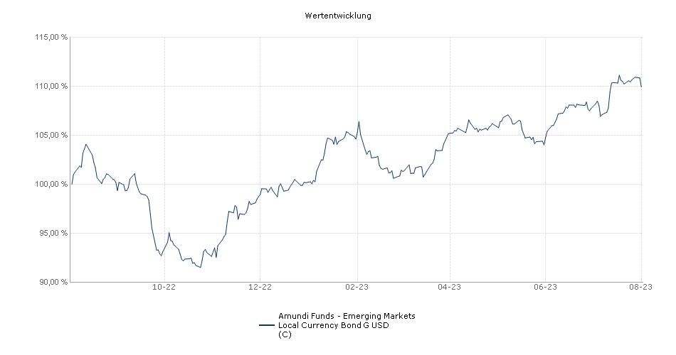 Amundi Funds - Emerging Markets Local Currency Bond G USD (C) Fonds Performance
