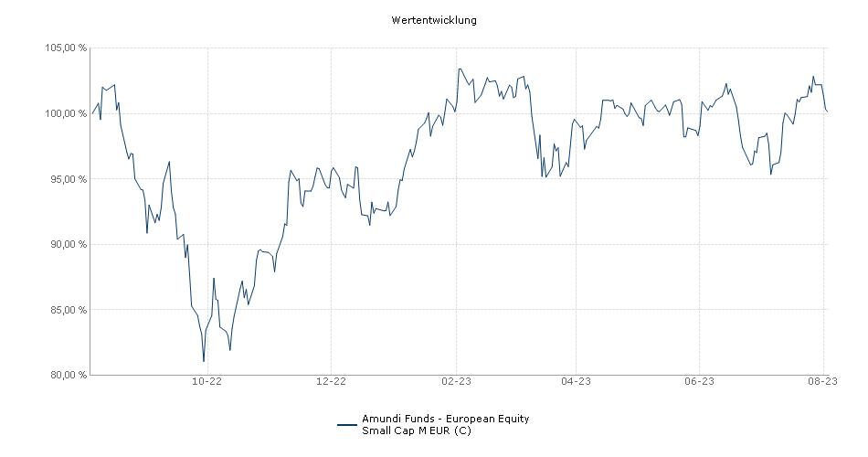Amundi Funds - European Equity Small Cap M EUR (C) Fonds Performance