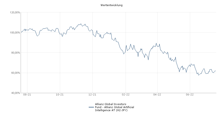 Allianz Global Investors Fund - Allianz Global Artificial Intelligence AT (H2-JPY) Fonds Performance