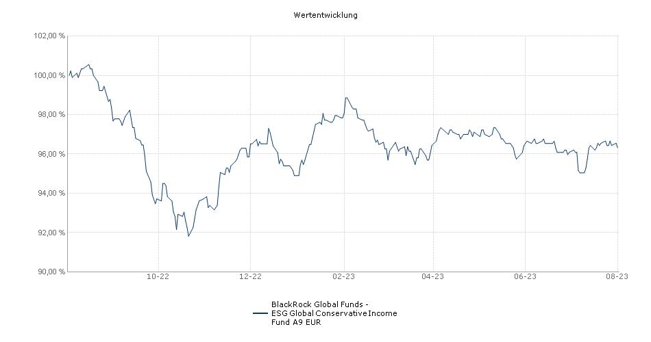 BlackRock Global Funds - Global Conservative Income Fund A9 EUR Fonds Performance