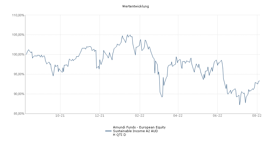 Amundi Funds - European Equity Sustainable Income A2 AUD H QTI D Fonds Performance