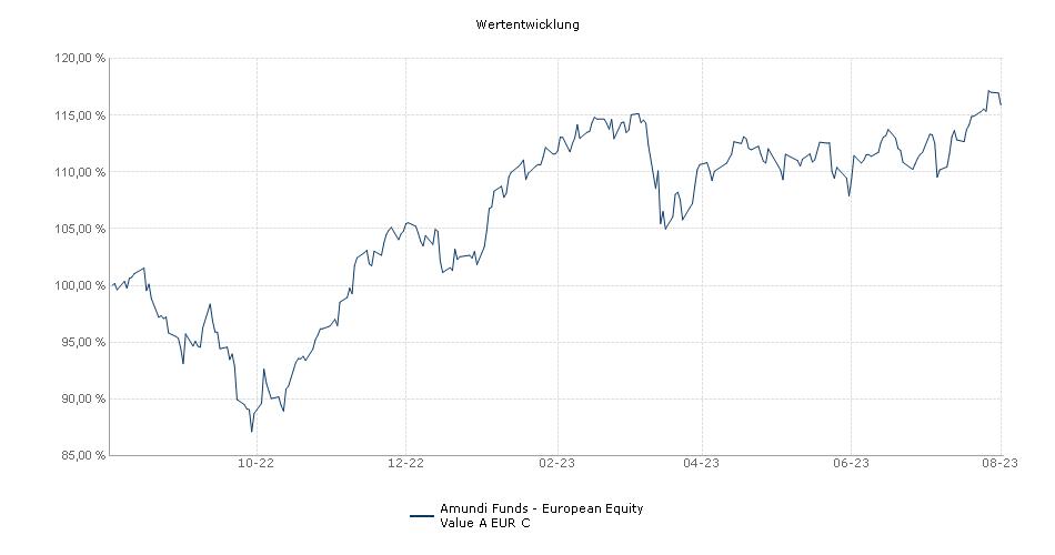 Amundi Funds - European Equity Value A EUR C Fonds Performance