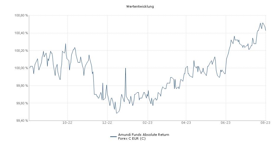 Amundi Funds Absolute Return Forex C EUR (C) Fonds Performance