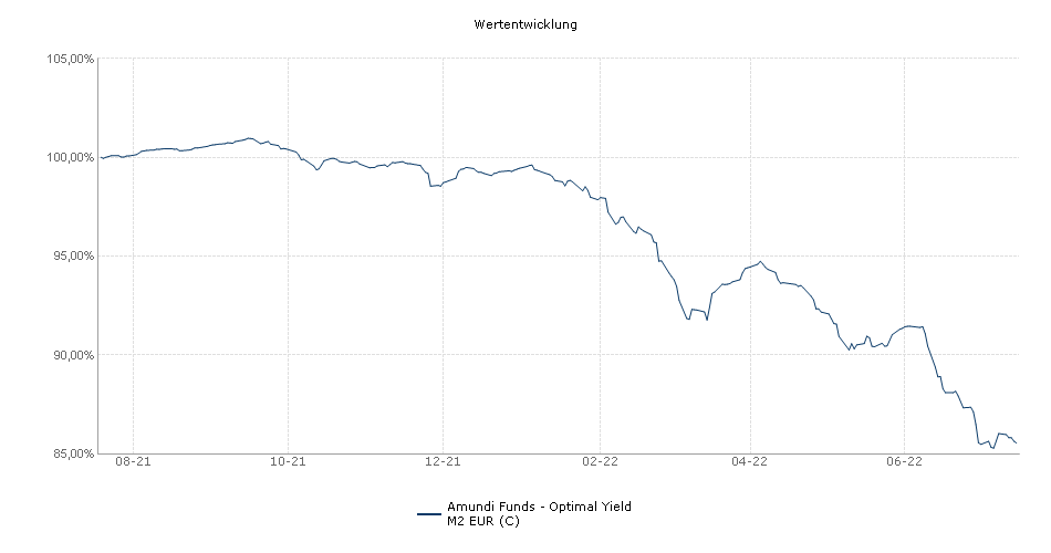 Amundi Funds - Optimal Yield M2 EUR (C) Fonds Performance