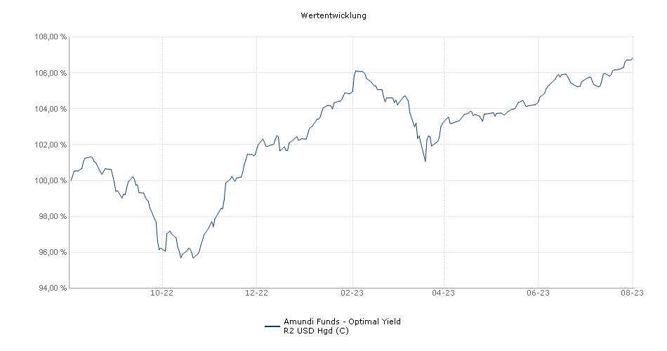 Amundi Funds - Optimal Yield R2 USD Hgd (C) Fonds Performance