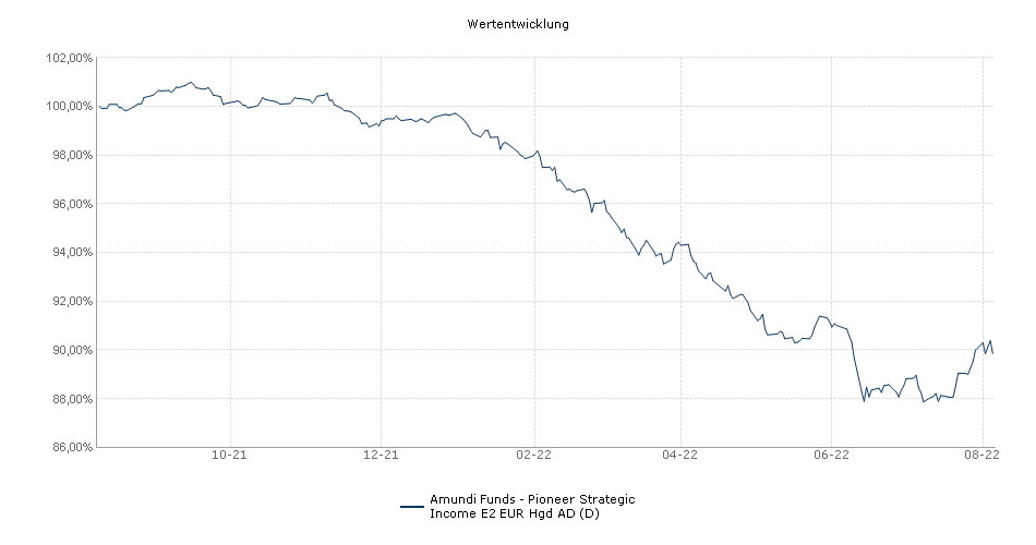 Amundi Funds - Pioneer Strategic Income E2 EUR Hgd AD (D) Fonds Performance