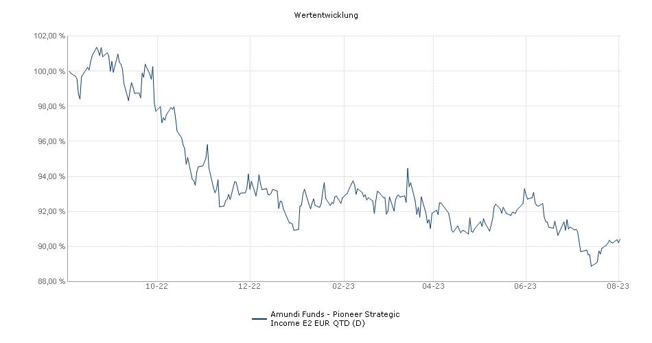 Amundi Funds - Pioneer Strategic Income E2 EUR QTD (D) Fonds Performance