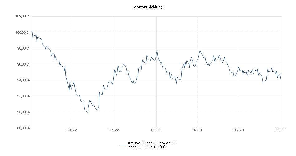 Amundi Funds - Pioneer US Bond C USD MD (D) Fonds Performance