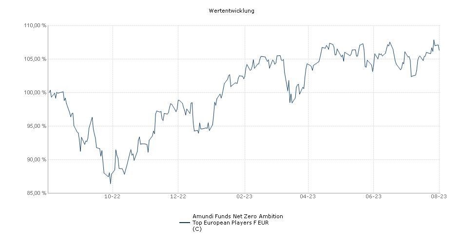 Amundi Funds - Top European Players F EUR (C) Fonds Performance