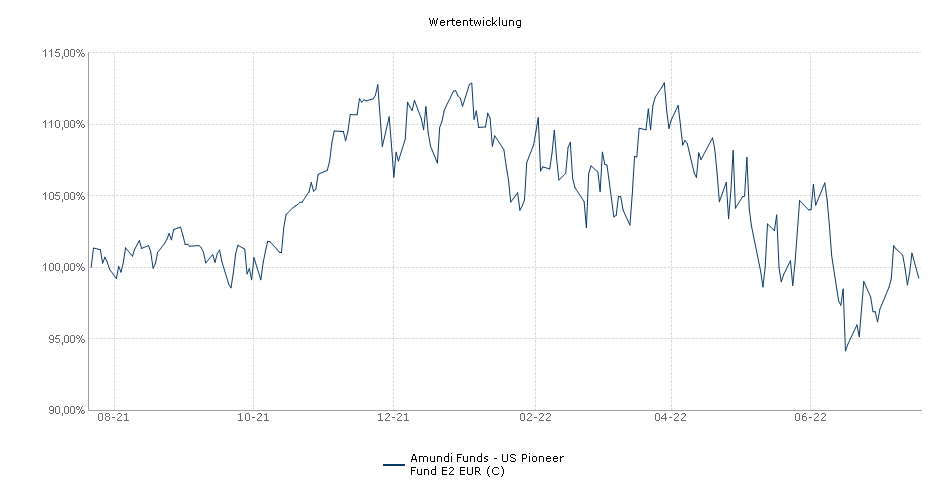 Amundi Funds - US Pioneer Fund E2 EUR (C) Fonds Performance
