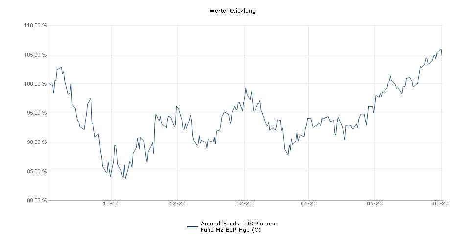 Amundi Funds - US Pioneer Fund M2 EUR Hgd (C) Fonds Performance