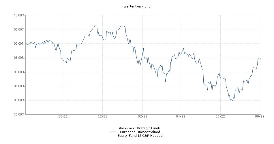 BlackRock Strategic Funds - European Unconstrained Equity Fund I2 GBP Hedged Fonds Performance