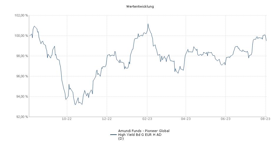 Amundi Funds - Pioneer Global High Yield Bd G EUR H AD (D) Fonds Performance