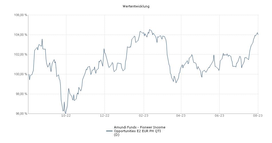 Amundi Funds - Pioneer Income Opportunities E2 EUR PH QTI (D) Fonds Performance