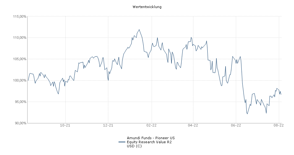 Amundi Funds - Pioneer US Equity Research Value R2 USD (C) Fonds Performance