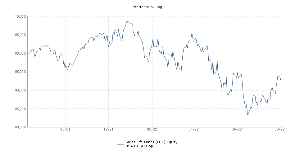 Swiss Life Funds (LUX) Equity USA F USD Cap Fonds Performance