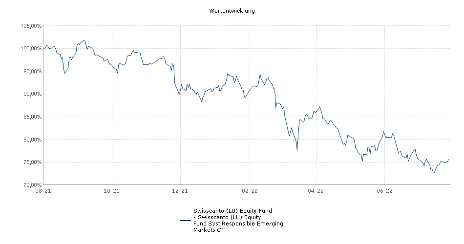 Swisscanto (LU) Equity Fund - Swisscanto (LU) Equity Fund Syst Responsible Emerging Markets CT Fonds Performance
