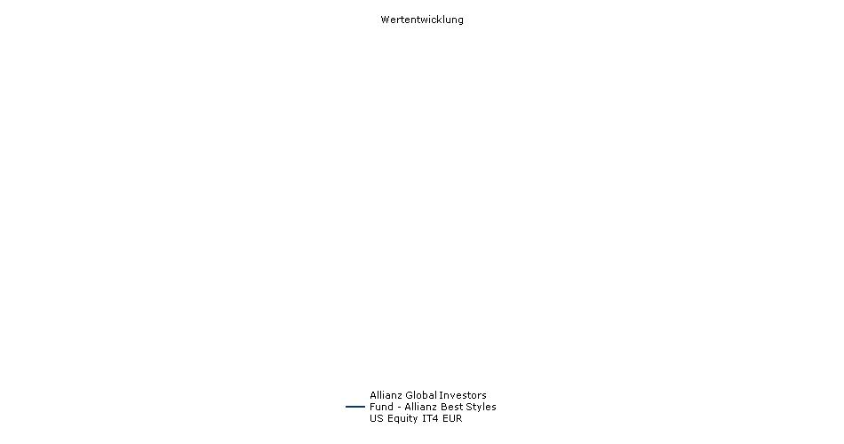 Allianz Global Investors Fund - Allianz Best Styles US Equity IT4 EUR Fonds Performance