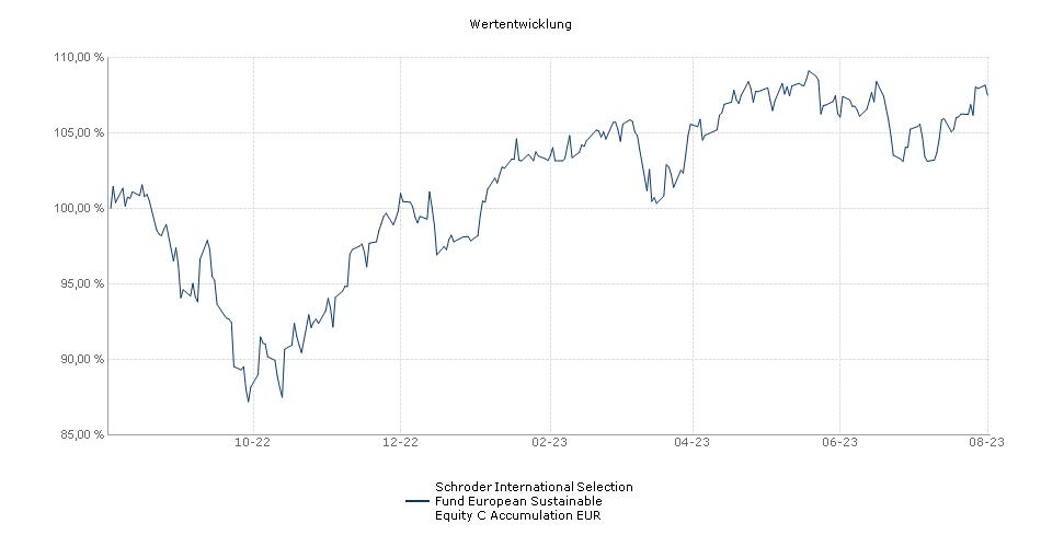 Schroder International Selection Fund European Sustainable Equity C Accumulation EUR Fonds Performance
