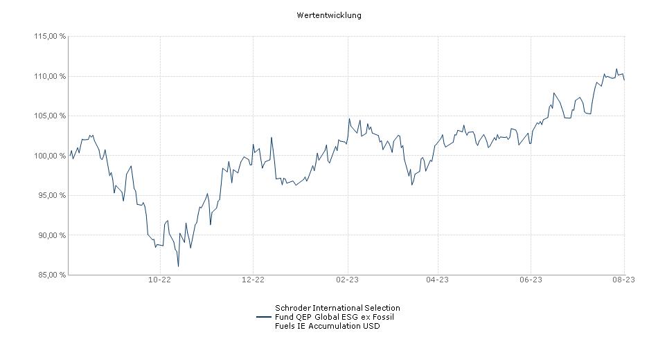 Schroder International Selection Fund QEP Global ESG ex Fossil Fuels IE Accumulation USD Fonds Performance