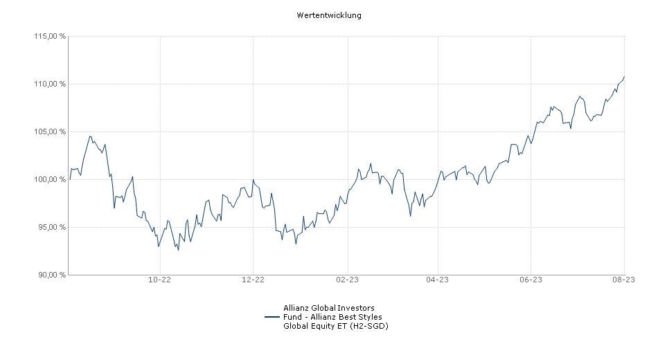 Allianz Global Investors Fund - Allianz Best Styles Global Equity ET (H2-SGD) Fonds Performance