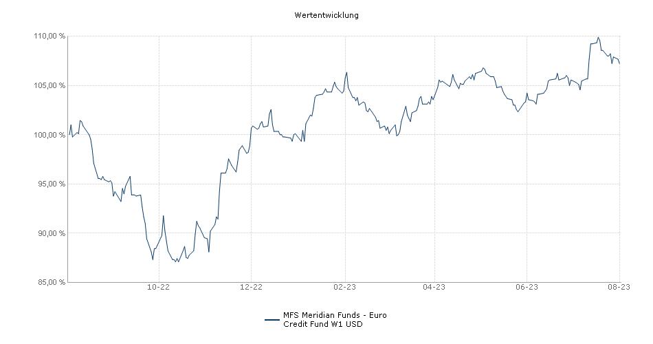 MFS Meridian Funds - Euro Credit Fund W1 USD Fonds Performance