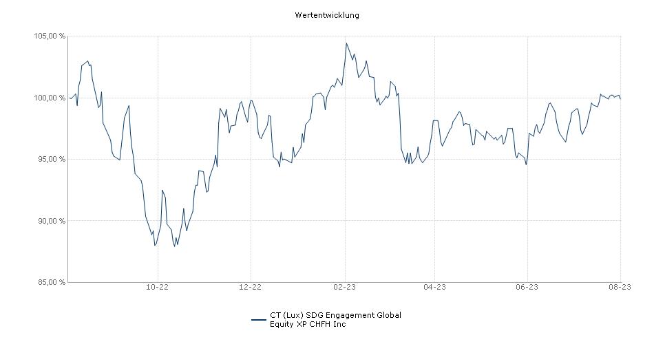 BMO SDG Engagement Global Equity XP CHFH Inc Fonds Performance
