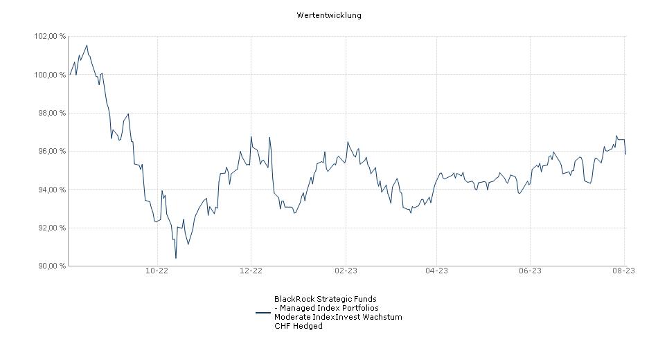 BlackRock Strategic Funds - Managed Index Portfolios Moderate IndexInvest Wachstum CHF Hedged Fonds Performance