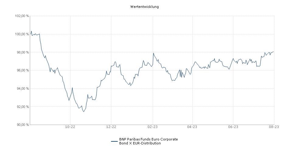 BNP Paribas Funds Euro Corporate Bond X EUR-Distribution Fonds Performance
