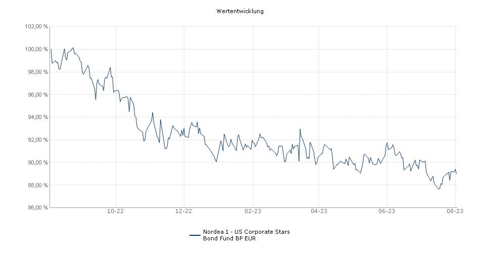 Nordea 2 - US Corporate ESG Bond Fund BP EUR Fonds Performance