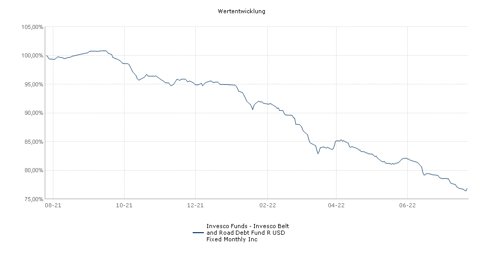 Invesco Funds - Invesco Belt and Road Debt Fund R USD Fixed Monthly Inc Fonds Performance