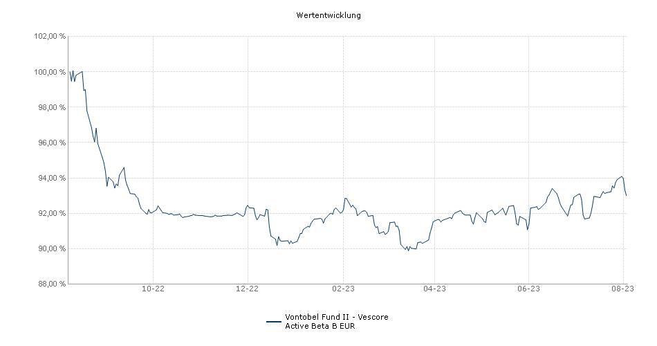 Vontobel Fund II - Vescore Active Beta B EUR Fonds Performance