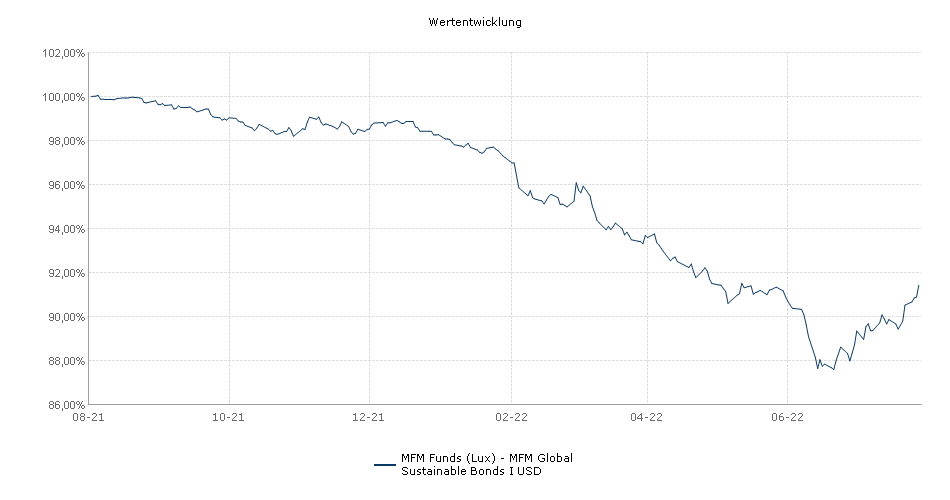MFM Funds (Lux) - MFM Global Sustainable Bonds I USD Fonds Performance