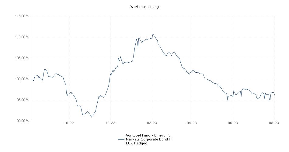 Vontobel Fund - Emerging Markets Corporate Bond H EUR Hedged Fonds Performance