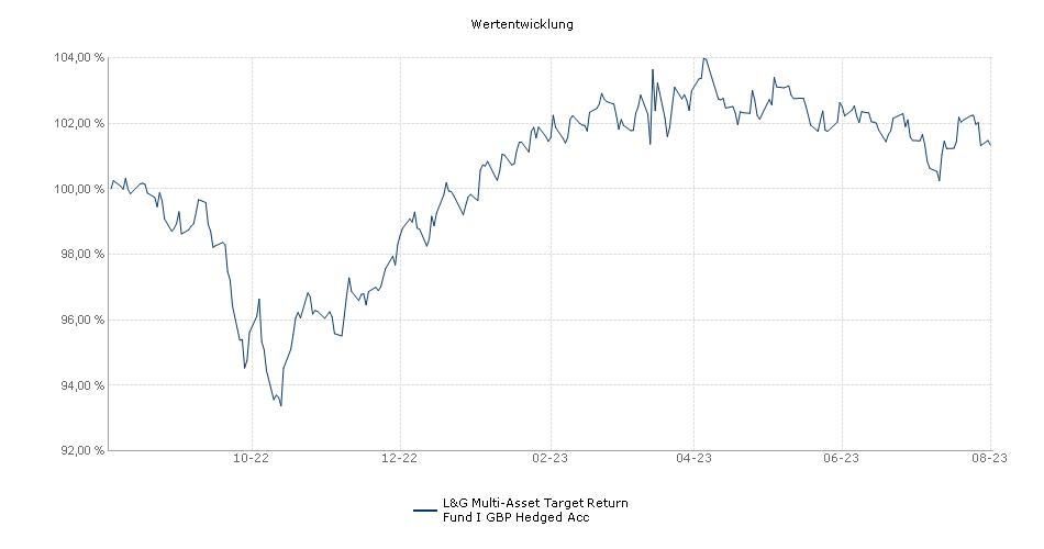 L&G Multi-Asset Target Return Fund I GBP Hedged Acc Fonds Performance