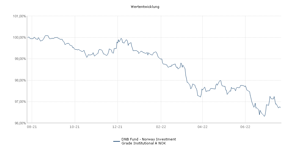 DNB Fund - Norway Investment Grade Institutional A NOK Fonds Performance