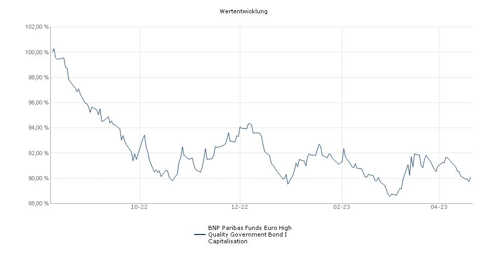 BNP Paribas Funds Euro High Quality Government Bond I Capitalisation Fonds Performance