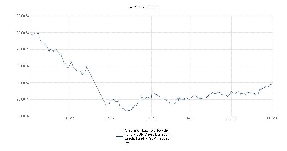 Wells Fargo (Lux) Worldwide Fund - EUR Short Duration Credit Fund X GBP Hedged Inc Fonds Performance