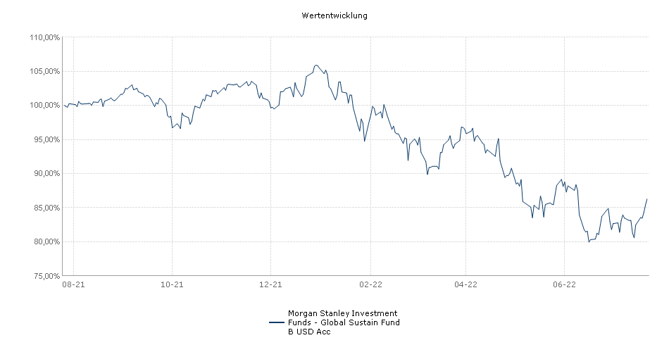 Morgan Stanley Investment Funds - Global Sustain Fund B USD Acc Fonds Performance
