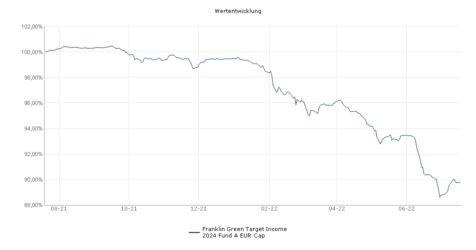 Franklin Green Target Income 2024 Fund A EUR Cap Fonds Performance