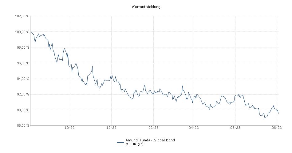 Amundi Funds - Global Bond M EUR (C) Fonds Performance
