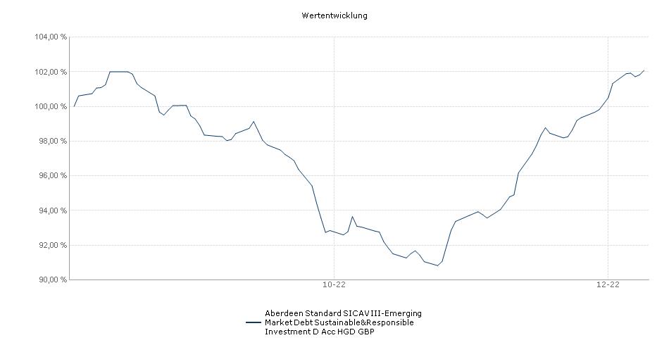 Aberdeen Standard SICAV III-Emerging Market Debt Sustainable&Responsible Investment D Acc HGD GBP Fonds Performance