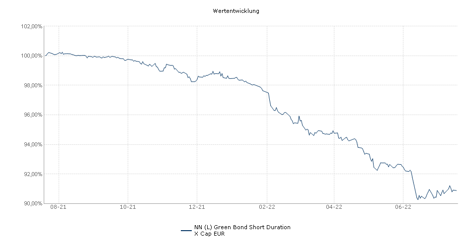 NN (L) Green Bond Short Duration X Cap EUR Fonds Performance