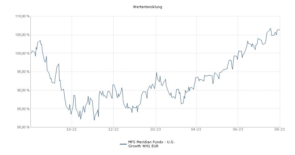 MFS Meridian Funds - U.S. Growth WH1 EUR Fonds Performance