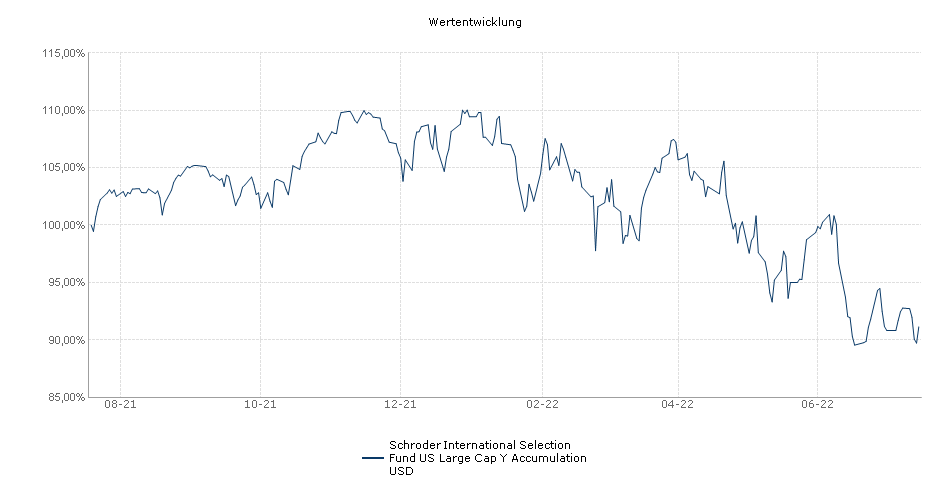 Schroder International Selection Fund US Large Cap Y Accumulation USD Fonds Performance