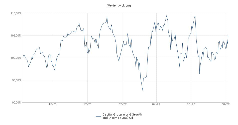 Capital Group World Growth and Income (LUX) Cd Fonds Performance