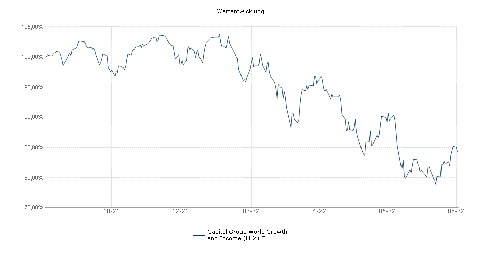 Capital Group World Growth and Income (LUX) Z Fonds Performance